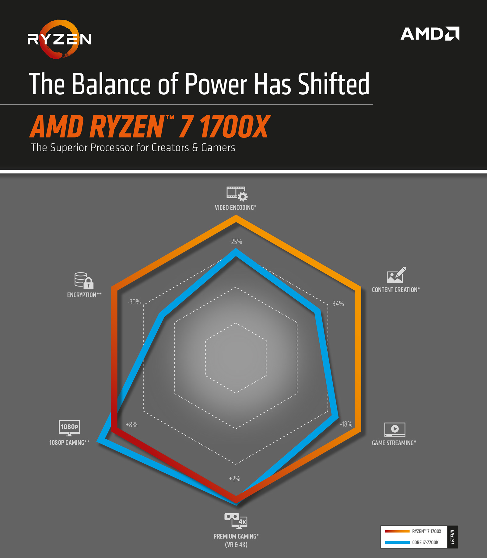 AMD Ryzen 1700X faster then Intel i7 7700K