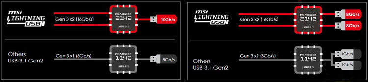 USB 3 1 overview