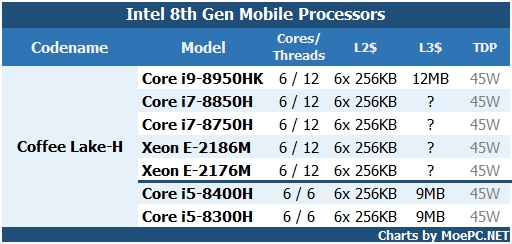 Intel Coffee Lake Geruechte 4