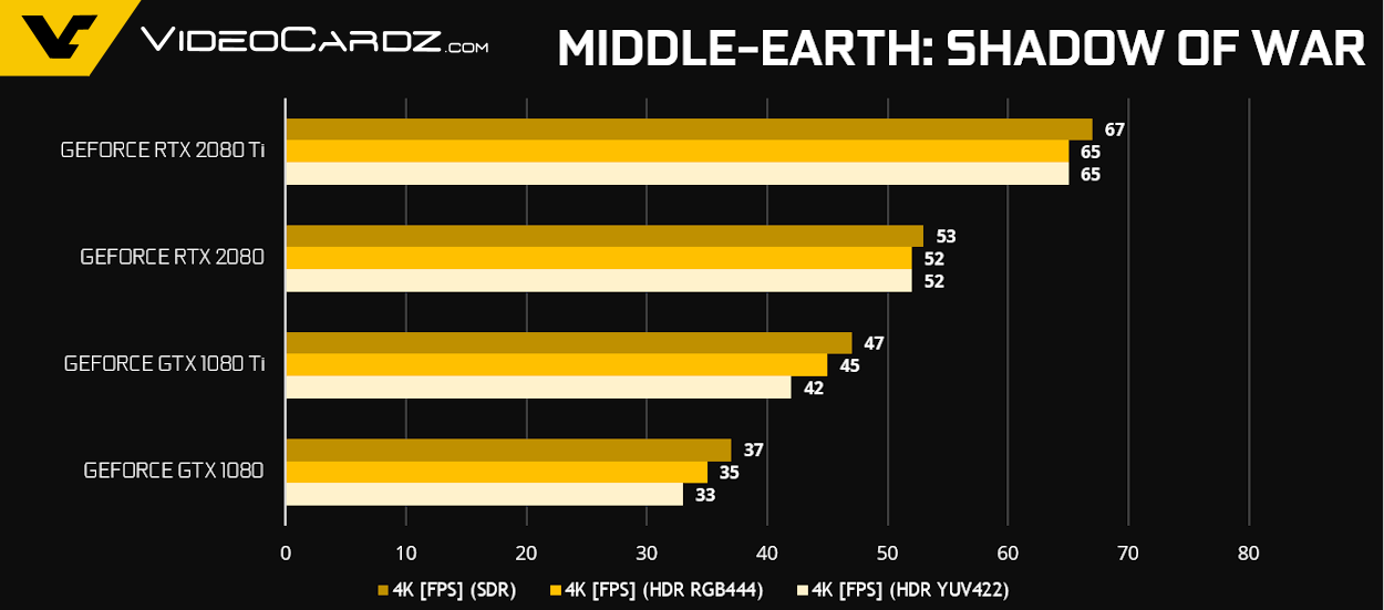 GeForce RTX 2080 Ti RTX 2080 Middle Earth