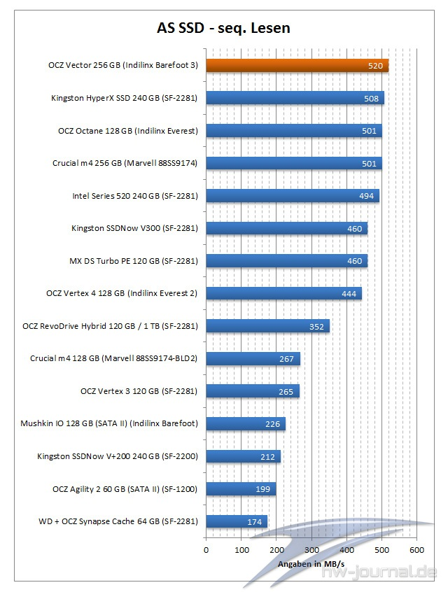 benchmark-as-ssd-ocz-vector-256-gb-001