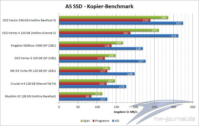 benchmark-as-ssd-ocz-vector-256-gb-003