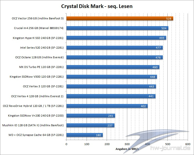 benchmark-crystal-disk-ocz-vector-256-gb-001