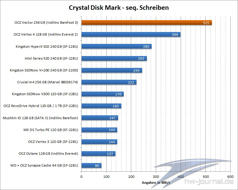 benchmark-crystal-disk-ocz-vector-256-gb-002
