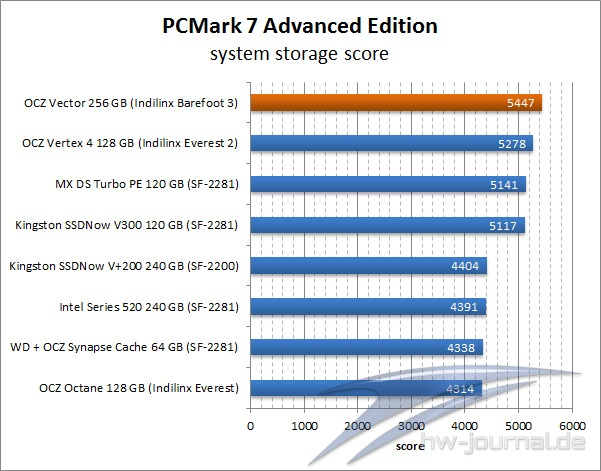 benchmark-pc-mark-7-ocz-vector-256-gb-001