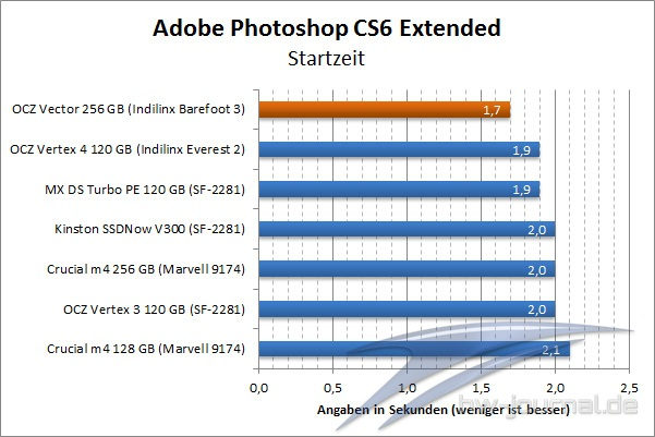 benchmark-photoshop-cs-6-startzeit-ocz-vector-256-gb-001