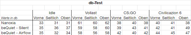 DB-Test-Tabelle.png