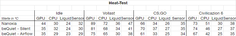 Heat-Test-Tabelle.png